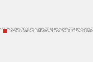 2010 General Election result in Halton